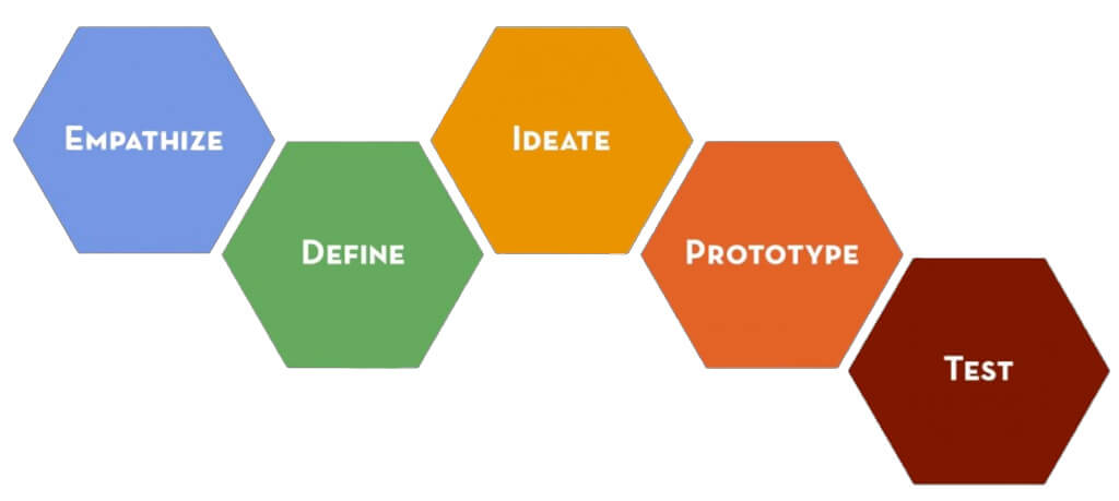 5 steps of the design thinking process. Source = http-dschool.stanford.eduredesigningtheaterfiles201208design-thinking2.jpg
