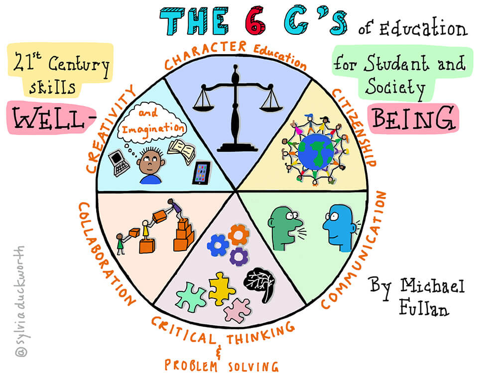 The 6Cs of education - Sylvia Duckworth