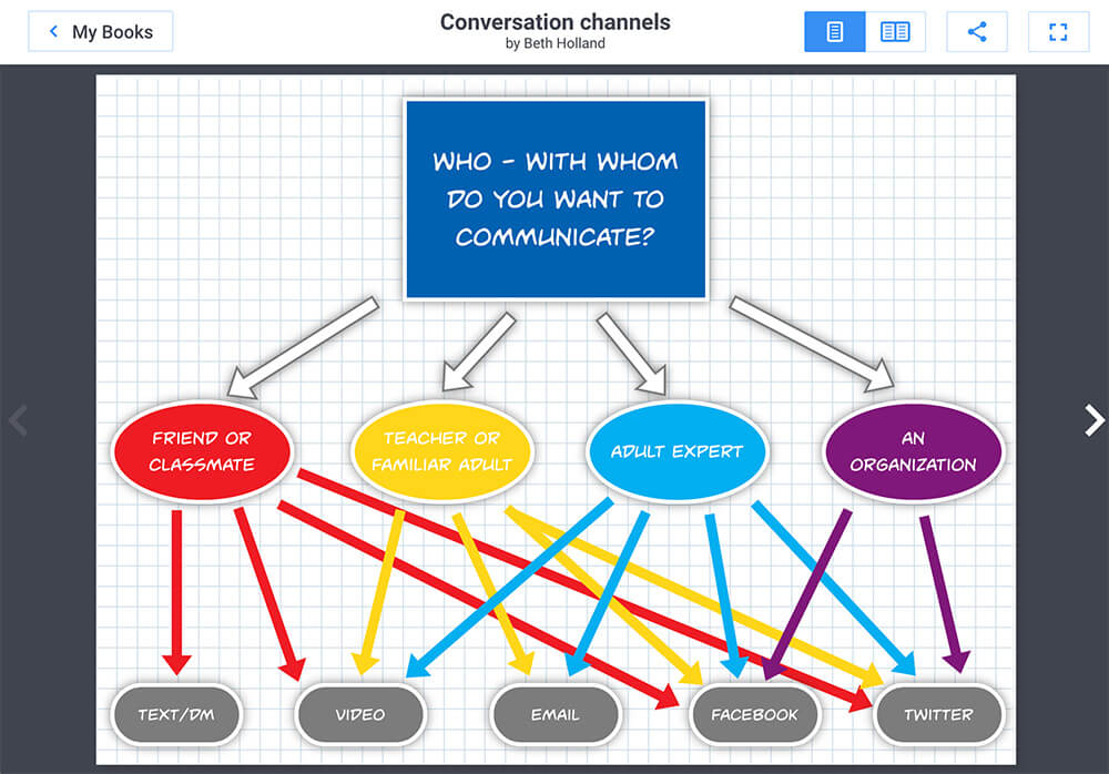 Communication channels, by Beth Holland
