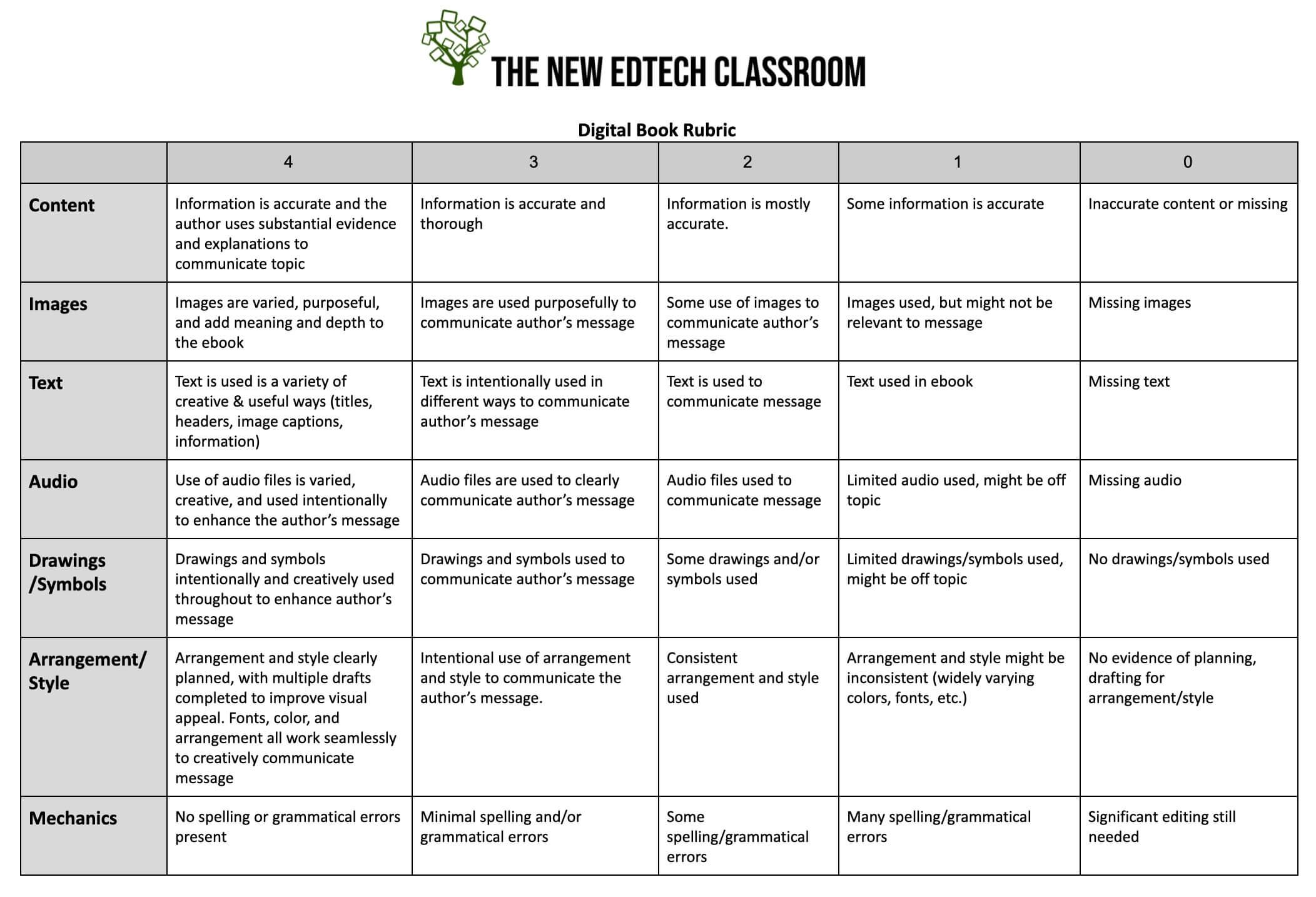 New EdTech Classroom Digital Book Rubric